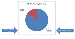 Google's machine learning scalability