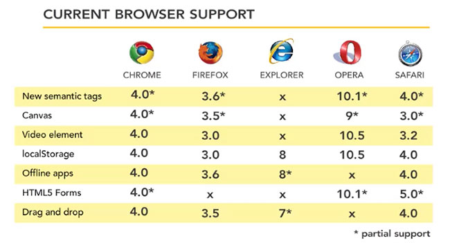 html5 browser support